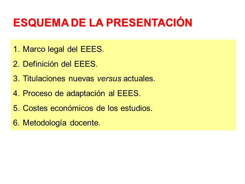ESQUEMA DE LA PRESENTACIÓN 1.Marco legal del EEES. 2.Definición del EEES. 3.Titulaciones nuevas versus actuales. 4.Proceso de adaptación al EEES. 5.Co