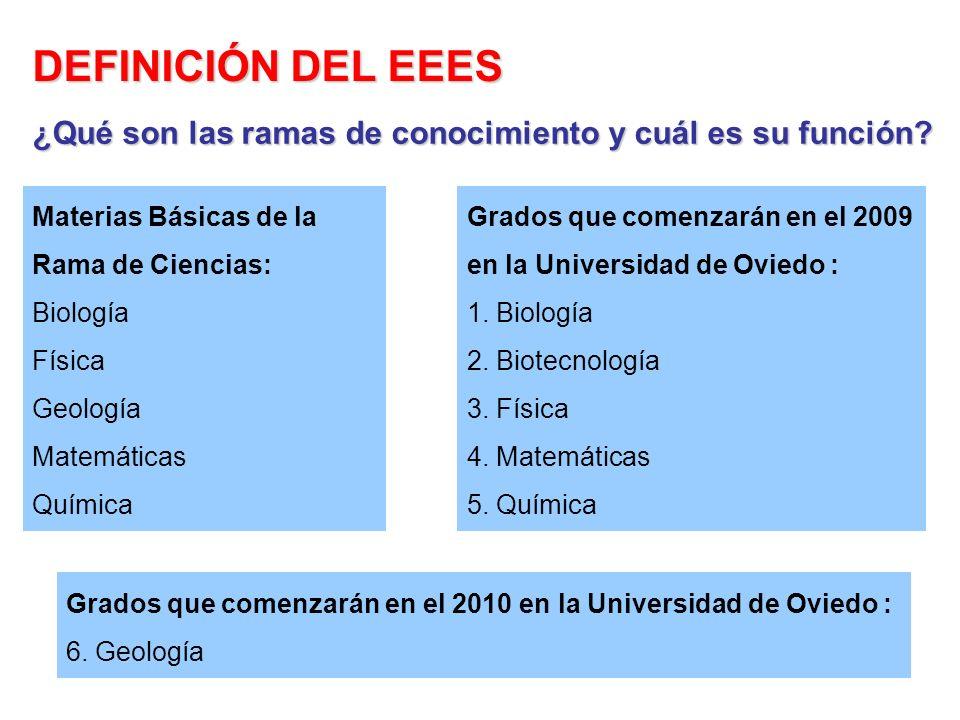 Grados que comenzarán en el 2009 en la Universidad de Oviedo : 1. Biología 2. Biotecnología 3. Física 4. Matemáticas 5. Química Materias Básicas de la