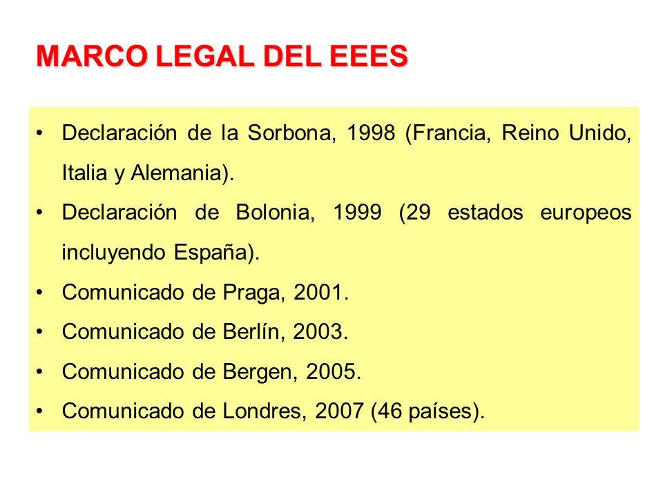 MARCO LEGAL DEL EEES Declaración de la Sorbona, 1998 (Francia, Reino Unido, Italia y Alemania). Declaración de Bolonia, 1999 (29 estados europeos incl