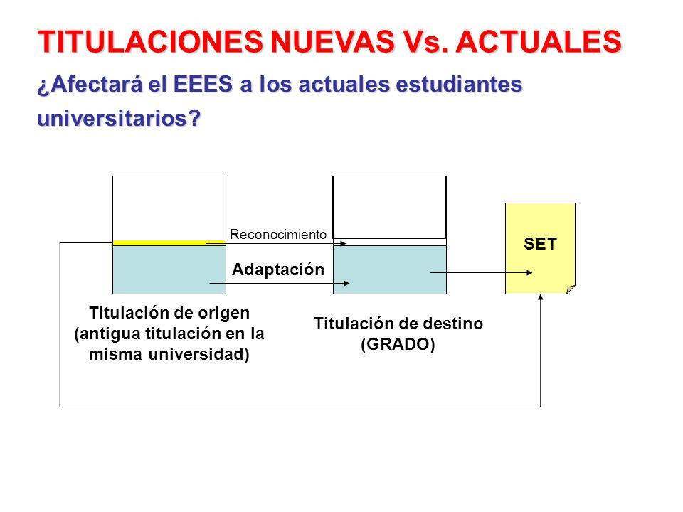 TITULACIONES NUEVAS Vs. ACTUALES Titulación de destino (GRADO) Titulación de origen (antigua titulación en la misma universidad) Adaptación SET ¿Afect
