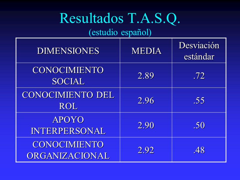 Resultados T.A.S.Q. (estudio español) DIMENSIONESMEDIA Desviación estándar CONOCIMIENTO SOCIAL 2.89.72 CONOCIMIENTO DEL ROL 2.96.55 APOYO INTERPERSONA