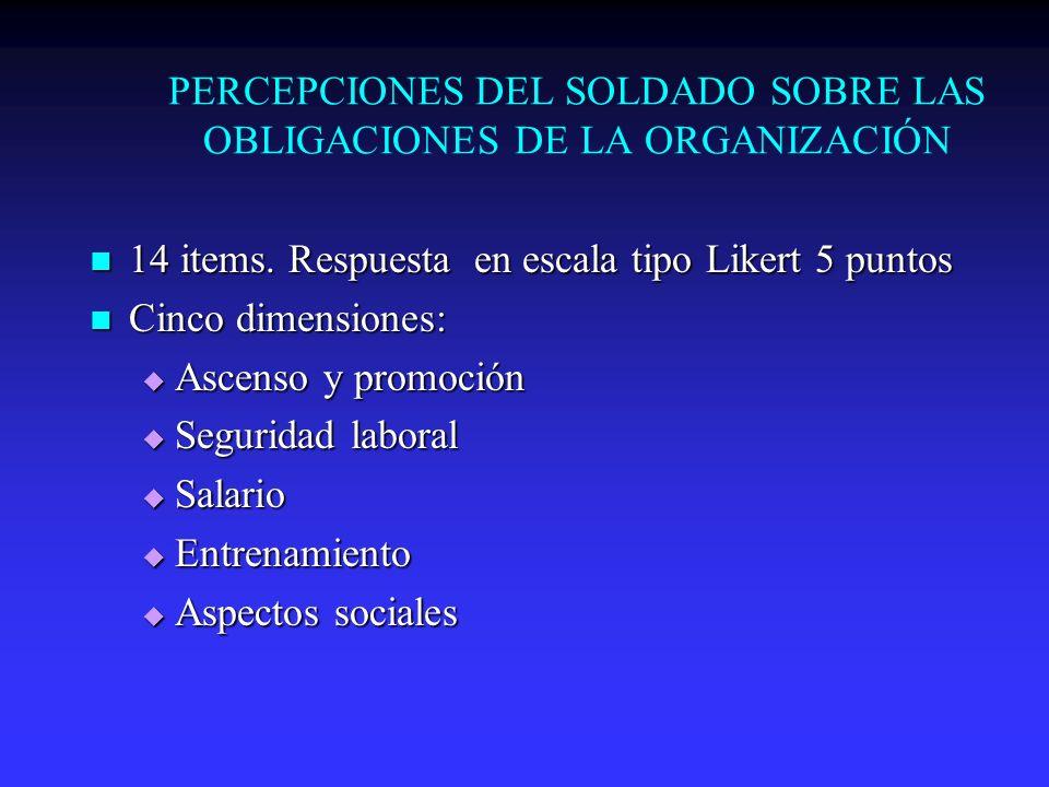 PERCEPCIONES DEL SOLDADO SOBRE LAS OBLIGACIONES DE LA ORGANIZACIÓN 14 items. Respuesta en escala tipo Likert 5 puntos 14 items. Respuesta en escala ti
