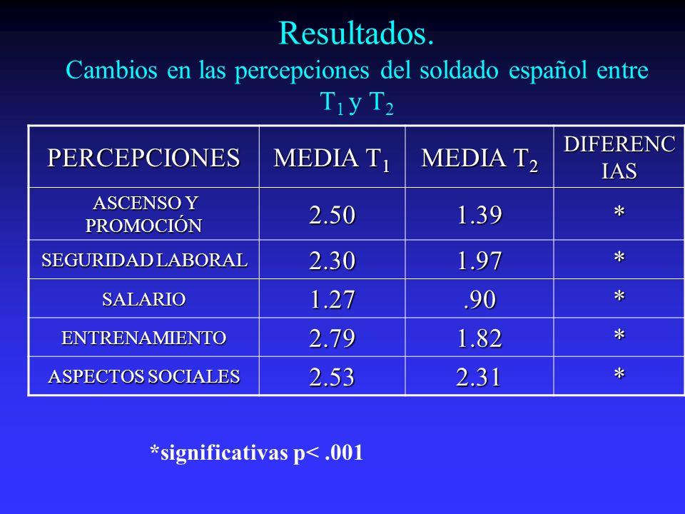 Resultados. Cambios en las percepciones del soldado español entre T 1 y T 2 PERCEPCIONES MEDIA T 1 MEDIA T 2 DIFERENC IAS ASCENSO Y PROMOCIÓN ASCENSO