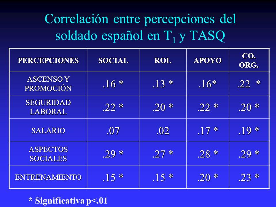 Correlación entre percepciones del soldado español en T 1 y TASQ PERCEPCIONESSOCIALROLAPOYO CO.