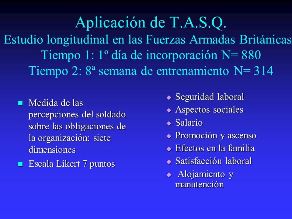 Aplicación de T.A.S.Q. Estudio longitudinal en las Fuerzas Armadas Británicas. Tiempo 1: 1º día de incorporación N= 880 Tiempo 2: 8ª semana de entrena