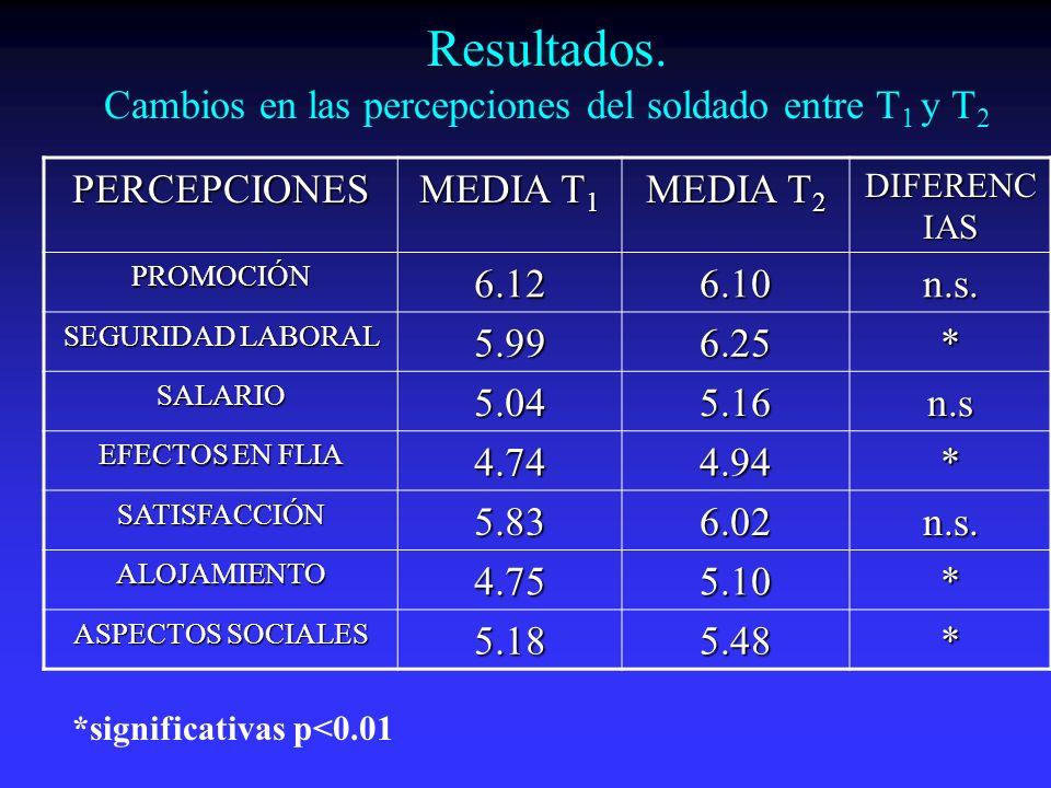 Resultados. Cambios en las percepciones del soldado entre T 1 y T 2PERCEPCIONES MEDIA T 1 MEDIA T 2 DIFERENC IAS PROMOCIÓN6.126.10n.s. SEGURIDAD LABOR