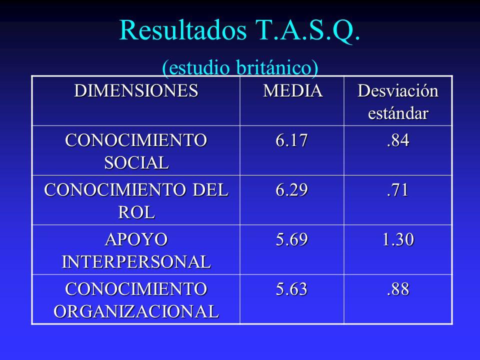 Resultados T.A.S.Q. (estudio británico) DIMENSIONESMEDIA Desviación estándar CONOCIMIENTO SOCIAL 6.17.84 CONOCIMIENTO DEL ROL 6.29.71 APOYO INTERPERSO
