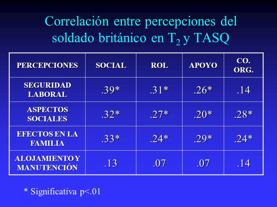 Correlación entre percepciones del soldado británico en T 2 y TASQ PERCEPCIONESSOCIALROLAPOYO CO. ORG. SEGURIDAD LABORAL.39*.31*.26*.14 ASPECTOS SOCIA