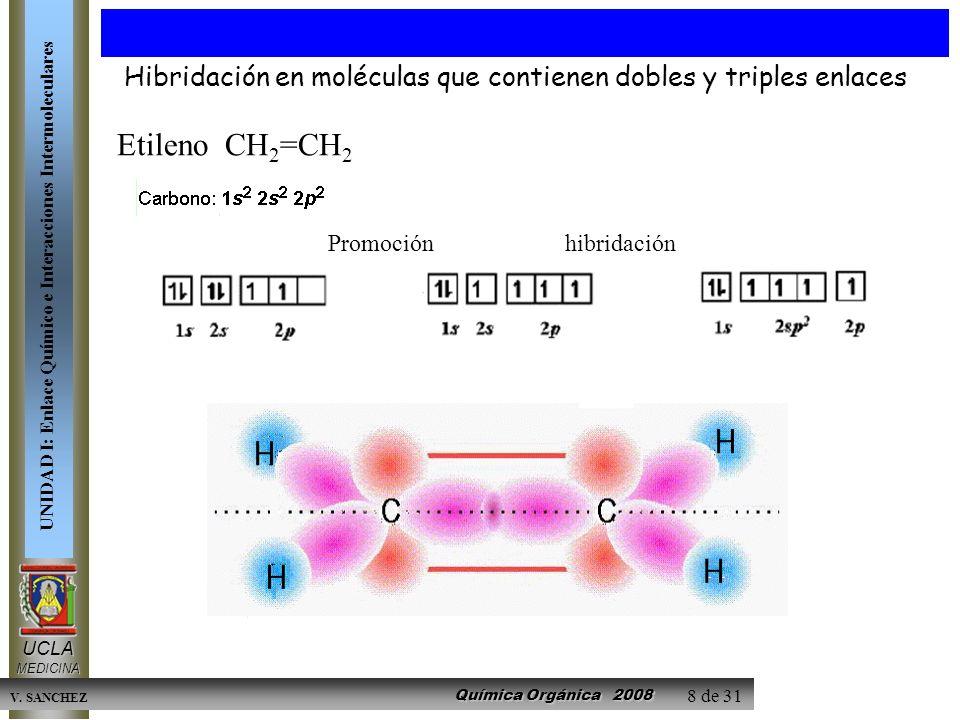 Química Orgánica 2008 UCLAMEDICINA UNIDAD I: Enlace Químico e Interacciones Intermoleculares V. SANCHEZ 8 de 31 Etileno CH 2 =CH 2 Promoción hibridaci