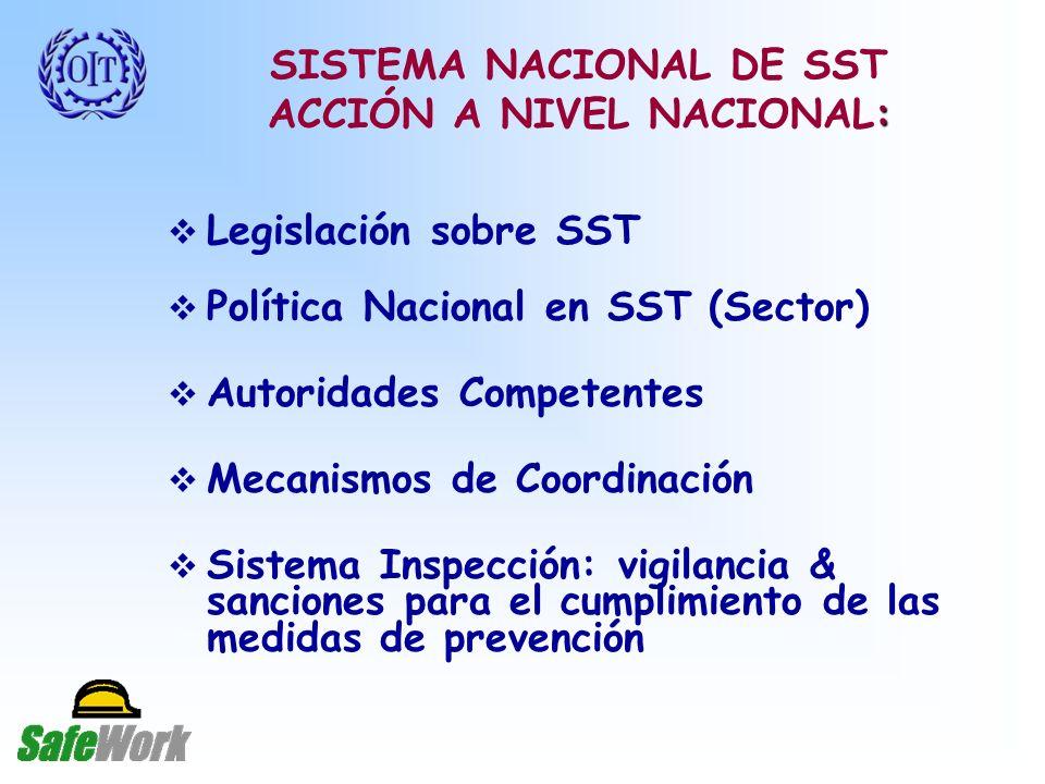 Legislación sobre SST Política Nacional en SST (Sector) Autoridades Competentes Mecanismos de Coordinación Sistema Inspección: vigilancia & sanciones para el cumplimiento de las medidas de prevención : SISTEMA NACIONAL DE SST ACCIÓN A NIVEL NACIONAL: