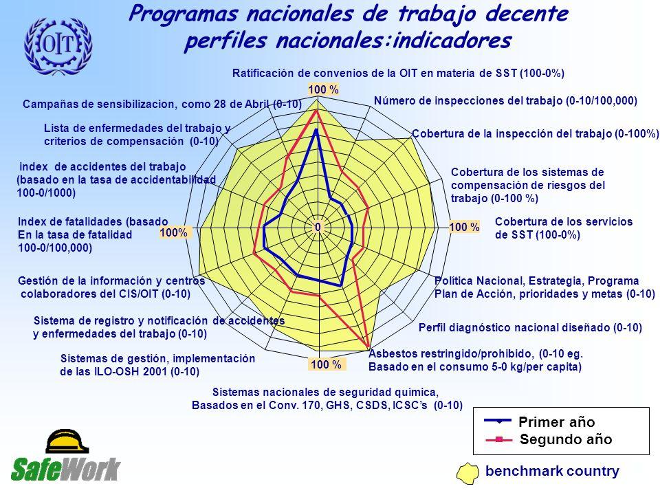 Programas nacionales de trabajo decente perfiles nacionales:indicadores Ratificación de convenios de la OIT en materia de SST (100-0%) Número de inspecciones del trabajo (0-10/100,000) Cobertura de la inspección del trabajo (0-100%) Cobertura de los sistemas de compensación de riesgos del trabajo (0-100 %) Cobertura de los servicios de SST (100-0%) Política Nacional, Estrategia, Programa Plan de Acción, prioridades y metas (0-10) Perfil diagnóstico nacional diseñado (0-10) Asbestos restringido/prohibido, (0-10 eg.