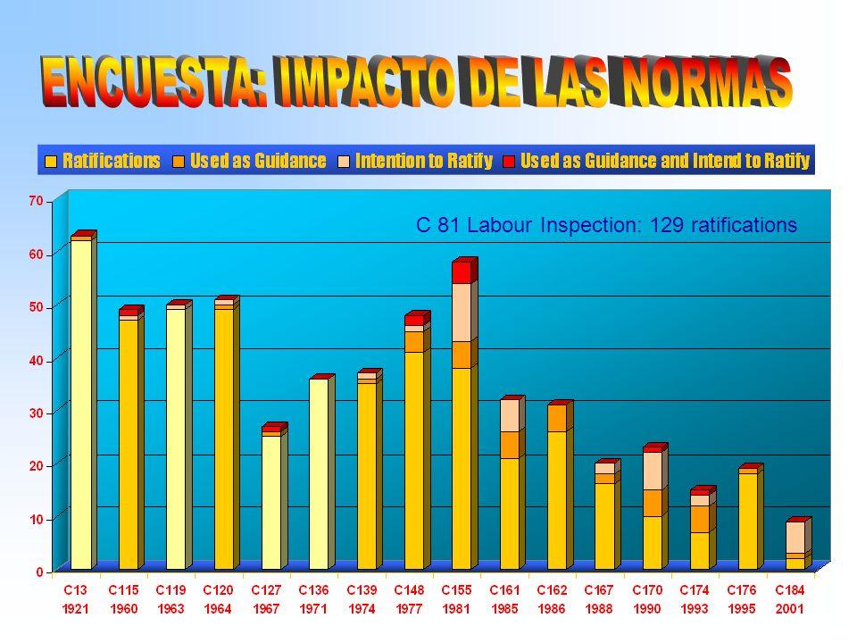 Brasil: 82 convenios 32 sobre SST (C155/C161) 16 sobre condiciones de trabajo