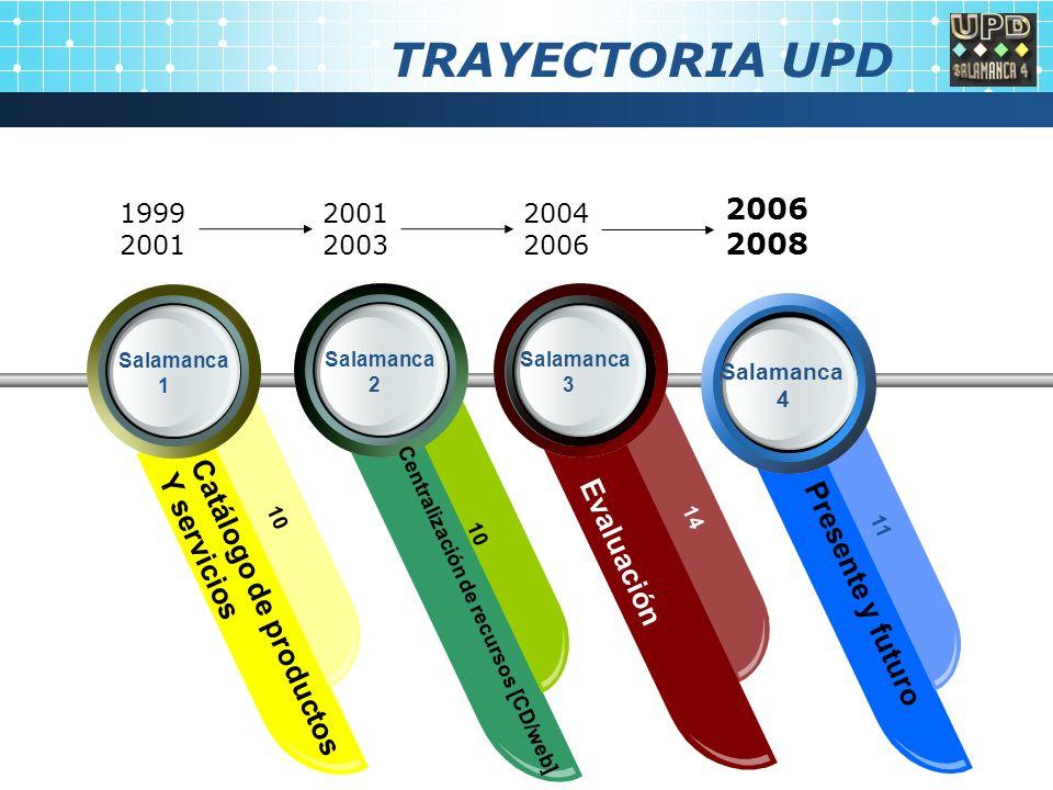 TRAYECTORIA UPD Salamanca 3 Salamanca 4 Salamanca 2 Salamanca 1 Catálogo de productos Y servicios 10 Centralización de recursos [CD/web] 10 Evaluación 14 Presente y futuro 11 1999 2001 2003 2004 2006 2008