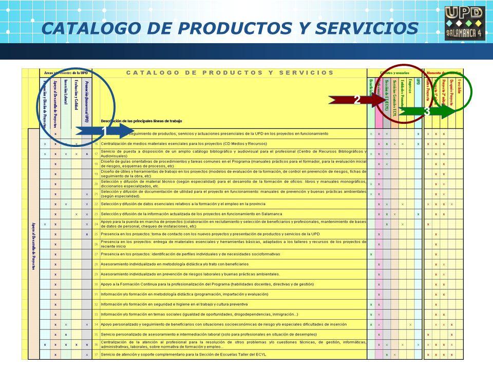 CATALOGO DE PRODUCTOS Y SERVICIOS 1 2 3