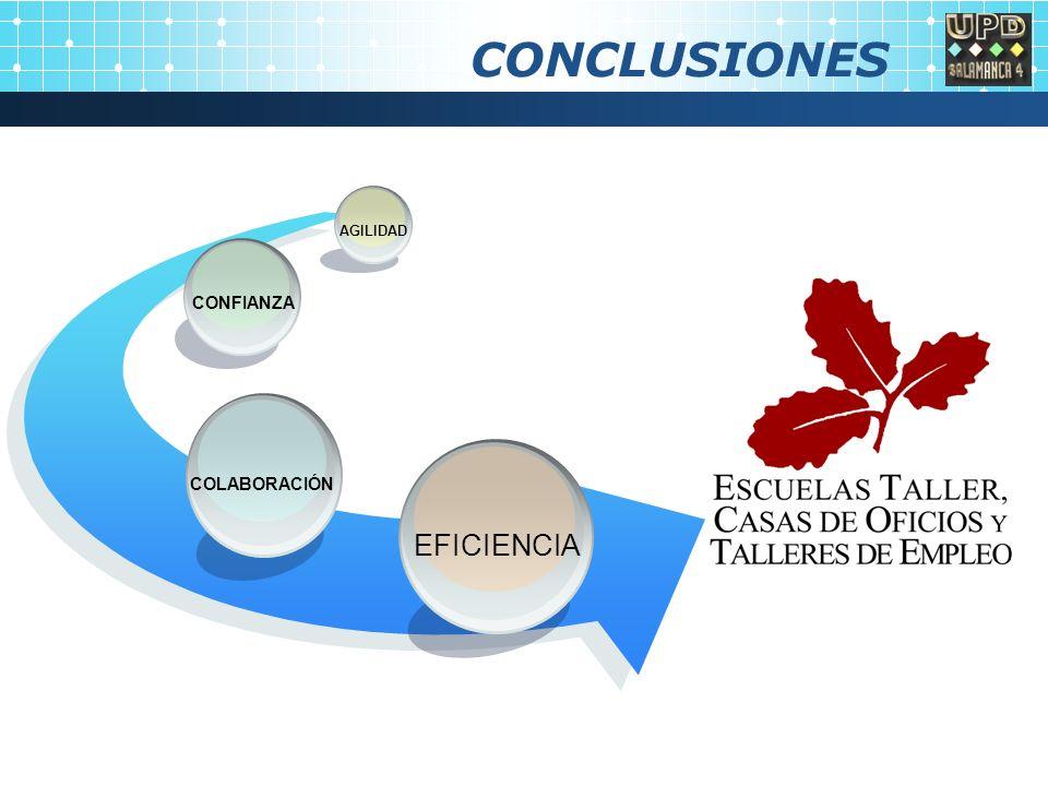 CONCLUSIONES EFICIENCIA COLABORACIÓN CONFIANZA AGILIDAD