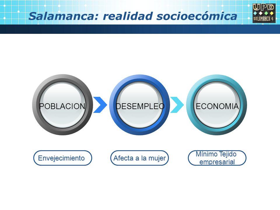 Salamanca: realidad socioecómica Envejecimiento Afecta a la mujer Mínimo Tejido empresarial POBLACION DESEMPLEOECONOMIA
