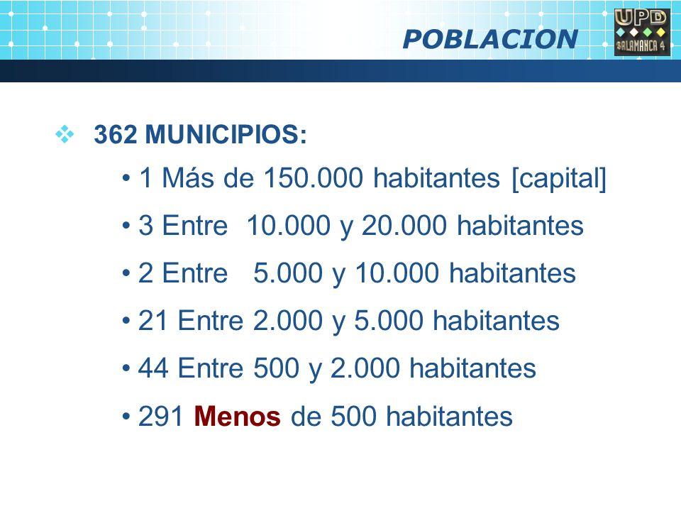 POBLACION 362 MUNICIPIOS: 1 Más de 150.000 habitantes [capital] 3 Entre 10.000 y 20.000 habitantes 2 Entre 5.000 y 10.000 habitantes 21 Entre 2.000 y 5.000 habitantes 44 Entre 500 y 2.000 habitantes 291 Menos de 500 habitantes