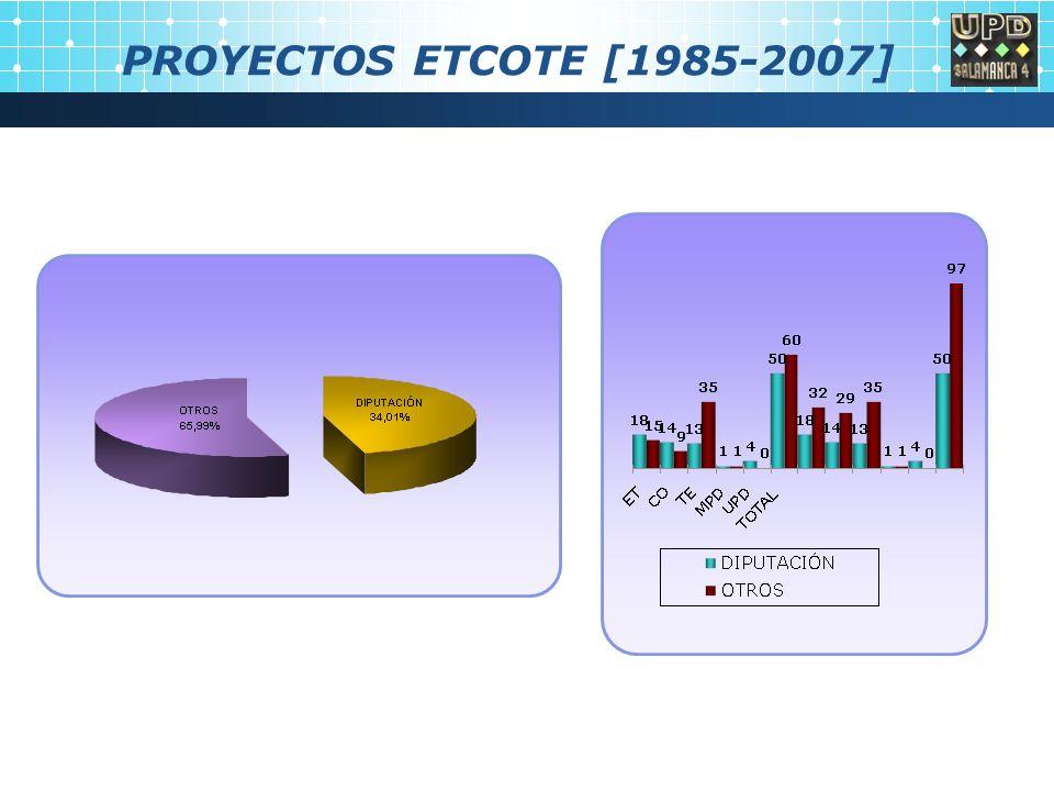 PROYECTOS ETCOTE [1985-2007]