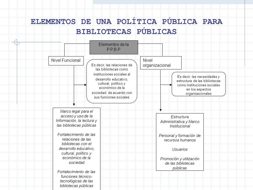 ELEMENTOS DE UNA POLÍTICA PÚBLICA PARA BIBLIOTECAS PÚBLICAS Elementos de la P.P.B.P Nivel FuncionalNivel organizacional Es decir, las relaciones de la
