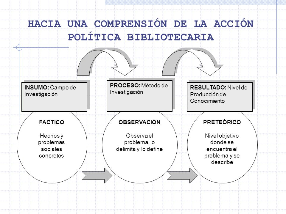 HACIA UNA COMPRENSIÓN DE LA ACCIÓN POLÍTICA BIBLIOTECARIA OBSERVACIÓN Observa el problema, lo delimita y lo define PRETEÓRICO Nivel objetivo donde se