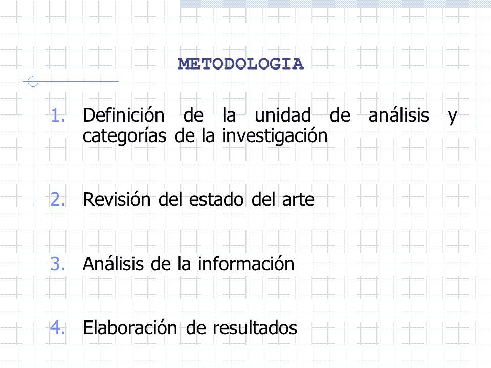 METODOLOGIA 1.Definición de la unidad de análisis y categorías de la investigación 2.Revisión del estado del arte 3.Análisis de la información 4.Elabo