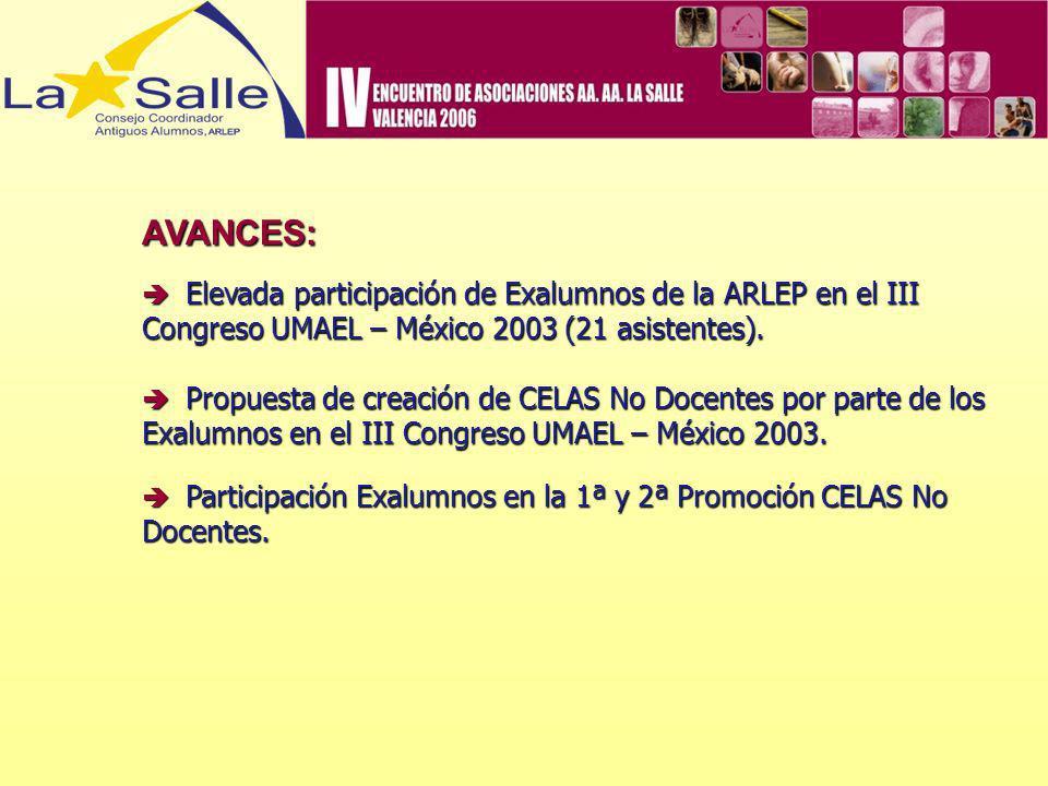 AVANCES: Elevada participación de Exalumnos de la ARLEP en el III Congreso UMAEL – México 2003 (21 asistentes). Elevada participación de Exalumnos de