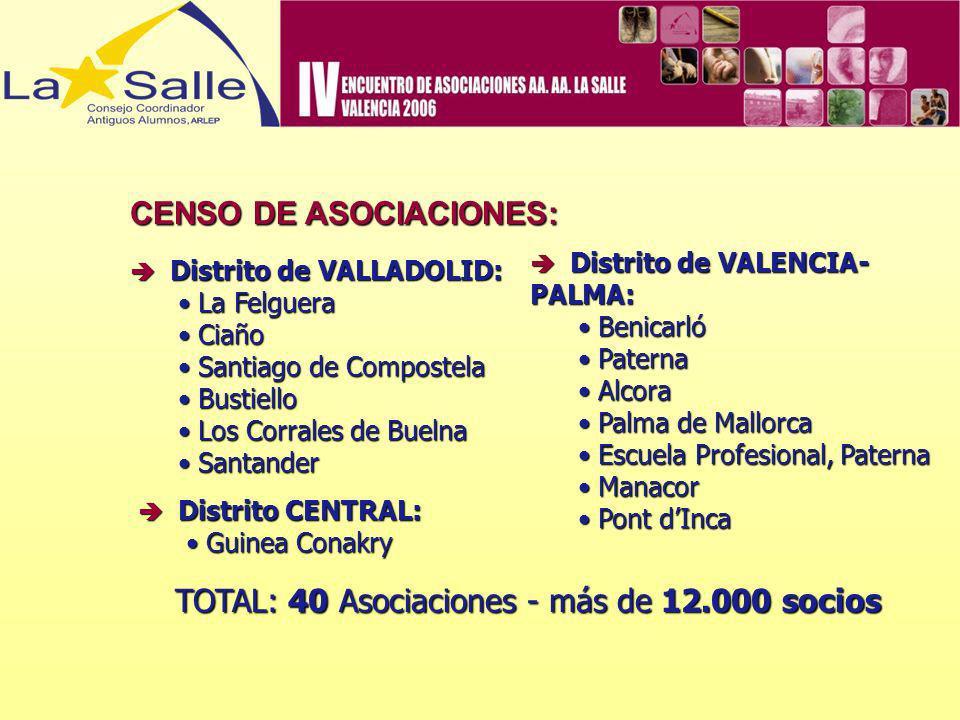 CENSO DE ASOCIACIONES: Distrito de VALLADOLID: Distrito de VALLADOLID: La Felguera La Felguera Ciaño Ciaño Santiago de Compostela Santiago de Composte