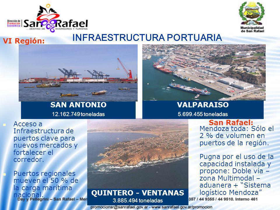SAN ANTONIO 12.162.749 toneladas VALPARAISO 5.699.455 toneladas QUINTERO - VENTANAS 3.885.494 toneladas INFRAESTRUCTURA PORTUARIA VI Región: San Rafael: Acceso a Infraestructura de puertos clave para nuevos mercados y fortalecer el corredor.