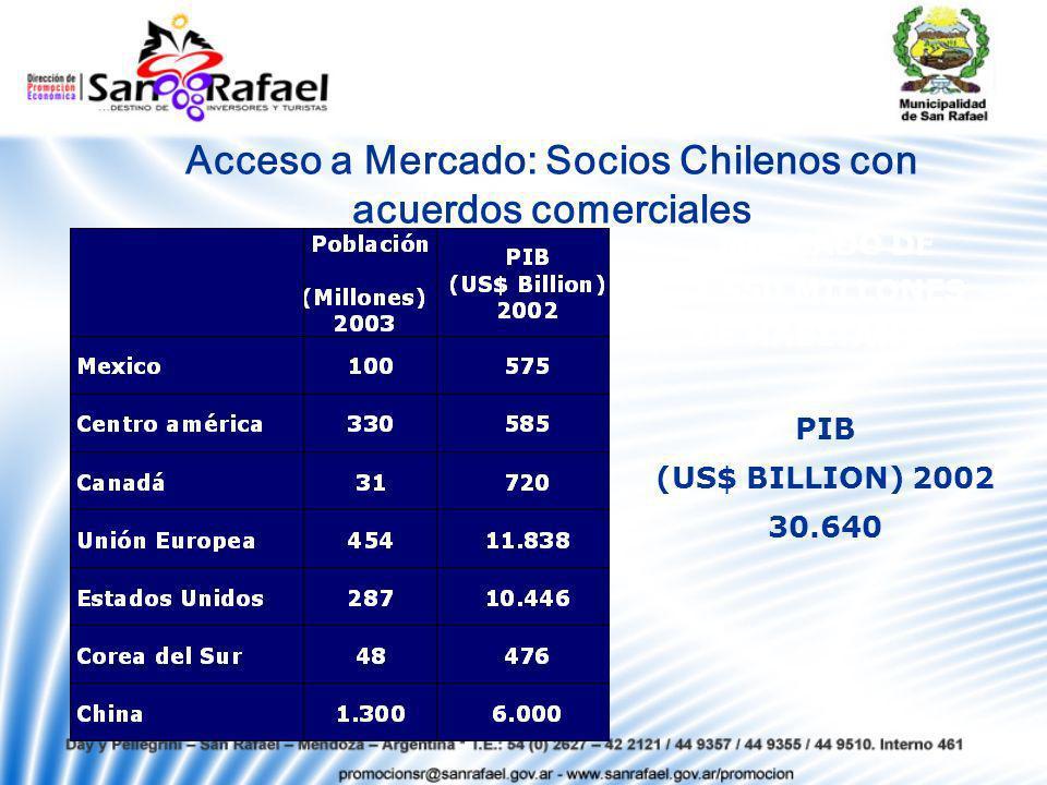 Acceso a Mercado: Socios Chilenos con acuerdos comerciales MERCADO DE 2.550 MILLONES DE HABITANTES PIB (US$ BILLION) 2002 30.640