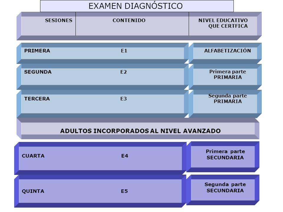 Políticas de la Evaluación Diagnostica Personas sin boletas de algún grado escolar y que sepan leer y escribir, tendrán que presentar desde la 1a sesión.