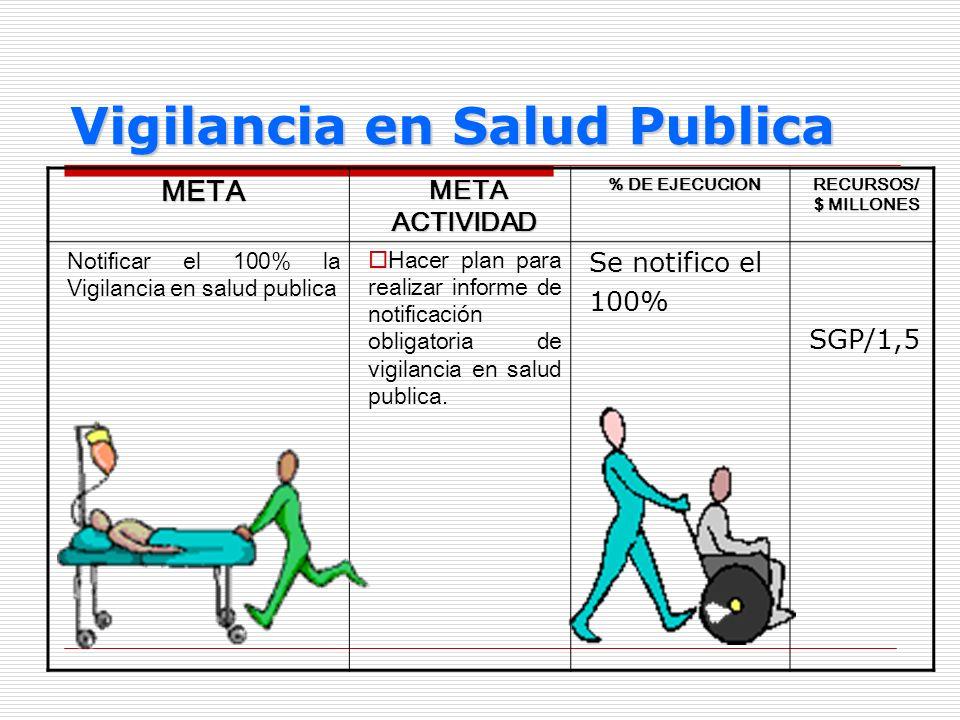 Vigilancia en Salud Publica META META ACTIVIDAD META ACTIVIDAD % DE EJECUCION RECURSOS/ $ MILLONES Notificar el 100% la Vigilancia en salud publica Ha