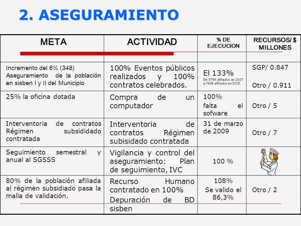 2. ASEGURAMIENTO METAACTIVIDAD % DE EJECUCION RECURSOS/ $ MILLONES Incremento del 6% (348) Aseguramiento de la población en sisben I y II del Municipi