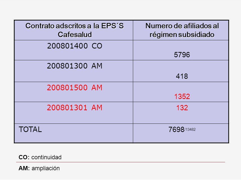 Contrato adscritos a la EPS´S Cafesalud Numero de afiliados al régimen subsidiado 200801400 CO 5796 200801300 AM 418 200801500 AM 1352 200801301 AM 13