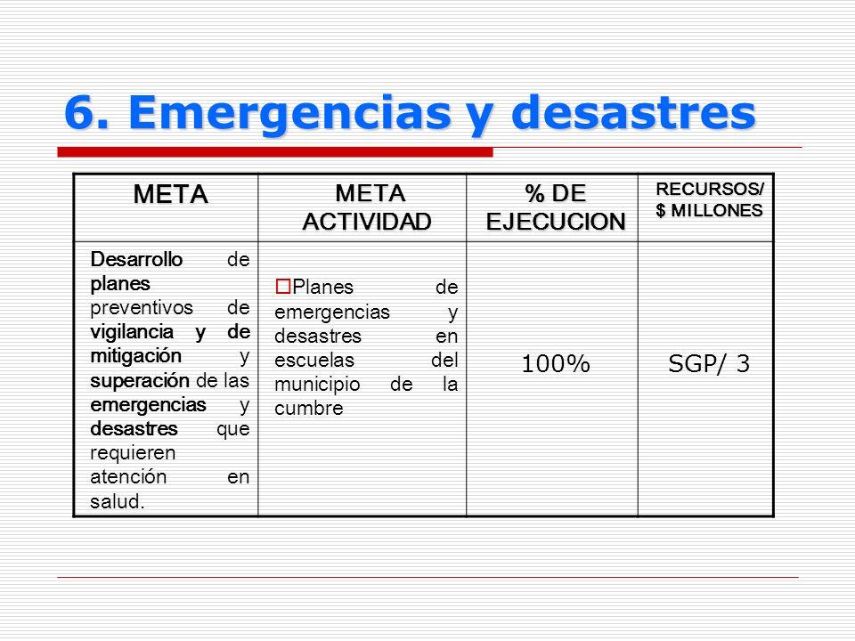 6. Emergencias y desastres META META ACTIVIDAD META ACTIVIDAD % DE EJECUCION RECURSOS/ $ MILLONES Desarrollo de planes preventivos de vigilancia y de