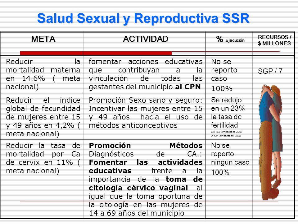 METAACTIVIDAD % Ejecución RECURSOS / $ MILLONES Reducir la mortalidad materna en 14.6% ( meta nacional) fomentar acciones educativas que contribuyan a