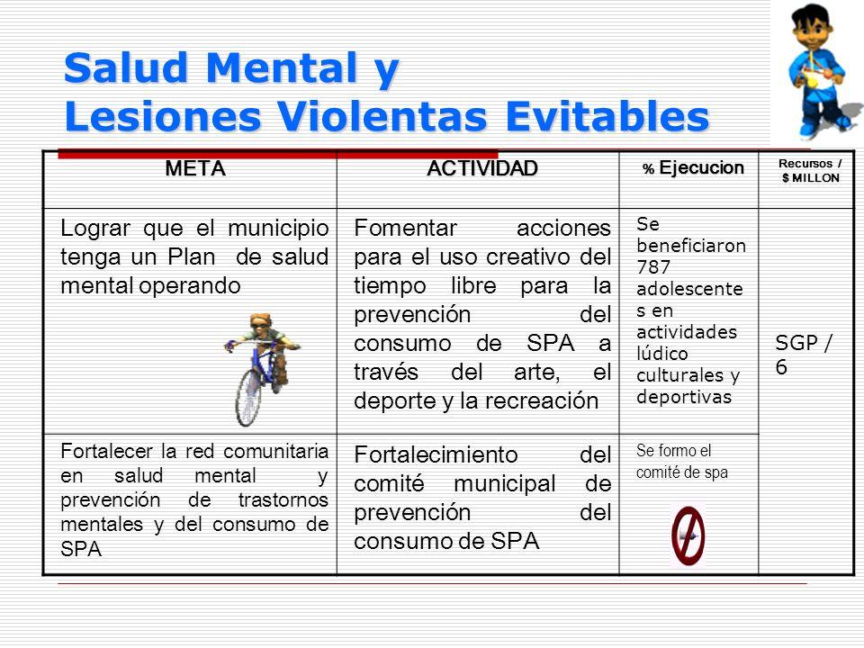 Salud Mental y Lesiones Violentas Evitables METAACTIVIDAD % Ejecucion Recursos / $ MILLON Lograr que el municipio tenga un Plan de salud mental operan