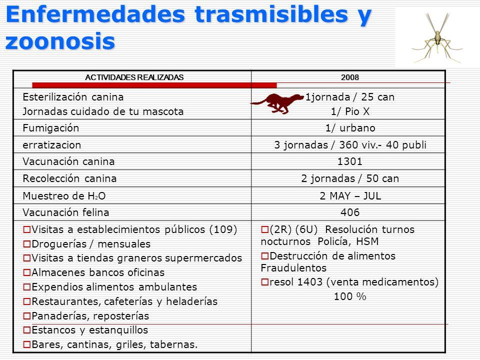 Enfermedades trasmisibles y zoonosis ACTIVIDADES REALIZADAS 2008 Esterilización canina Jornadas cuidado de tu mascota 1jornada / 25 can 1/ Pio X Fumig