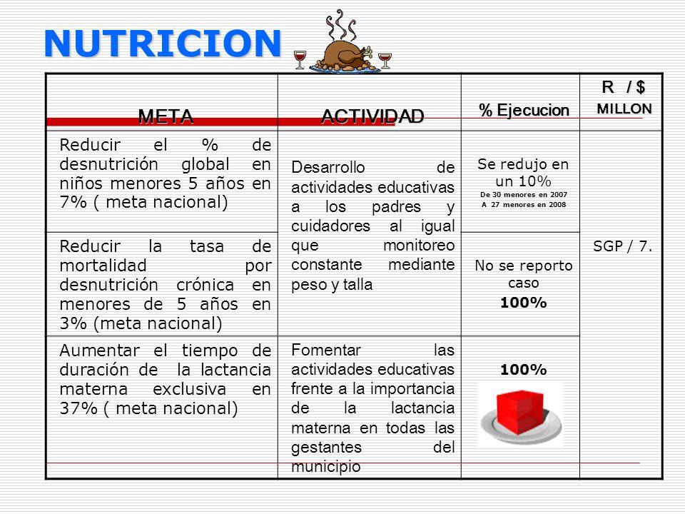NUTRICION METAACTIVIDAD % Ejecucion R / $ MILLON Reducir el % de desnutrición global en niños menores 5 años en 7% ( meta nacional) Desarrollo de acti