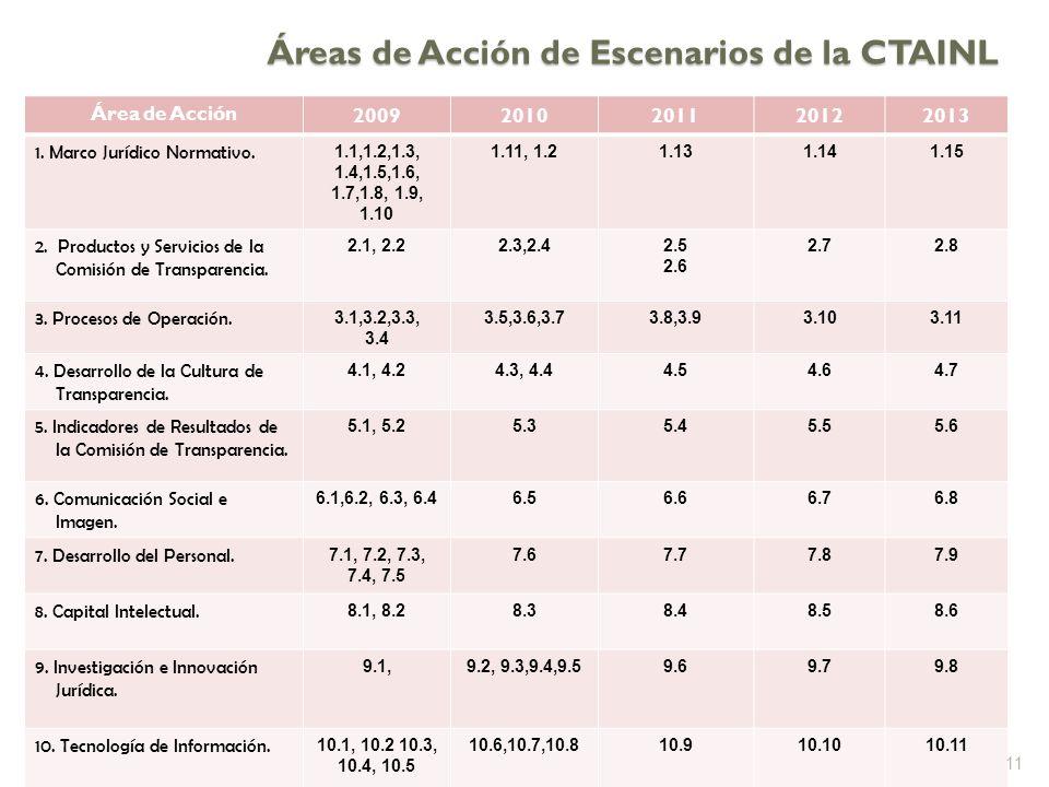 Áreas de Acción de Escenarios de la CTAINL Área de Acción 20092010201120122013 1.