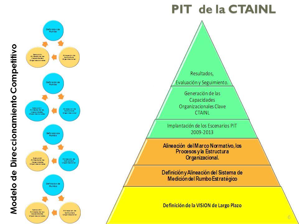 PIT de la CTAINL 6 Modelo de Direccionamiento Competitivo