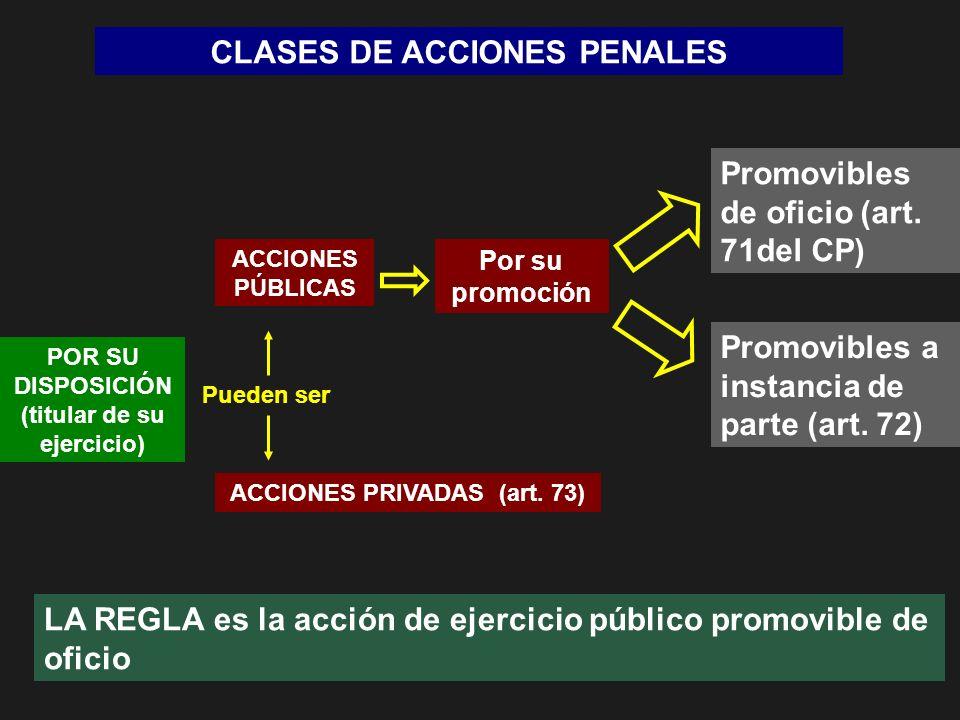 CLASES DE ACCIONES PENALES POR SU DISPOSICIÓN (titular de su ejercicio) ACCIONES PÚBLICAS ACCIONES PRIVADAS (art. 73) Promovibles de oficio (art. 71de