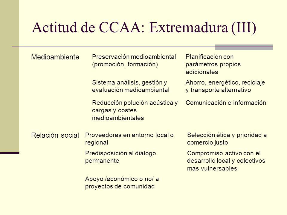 Actitud de CCAA: Extremadura (III) Medioambiente Preservación medioambiental (promoción, formación) Planificación con parámetros propios adicionales S