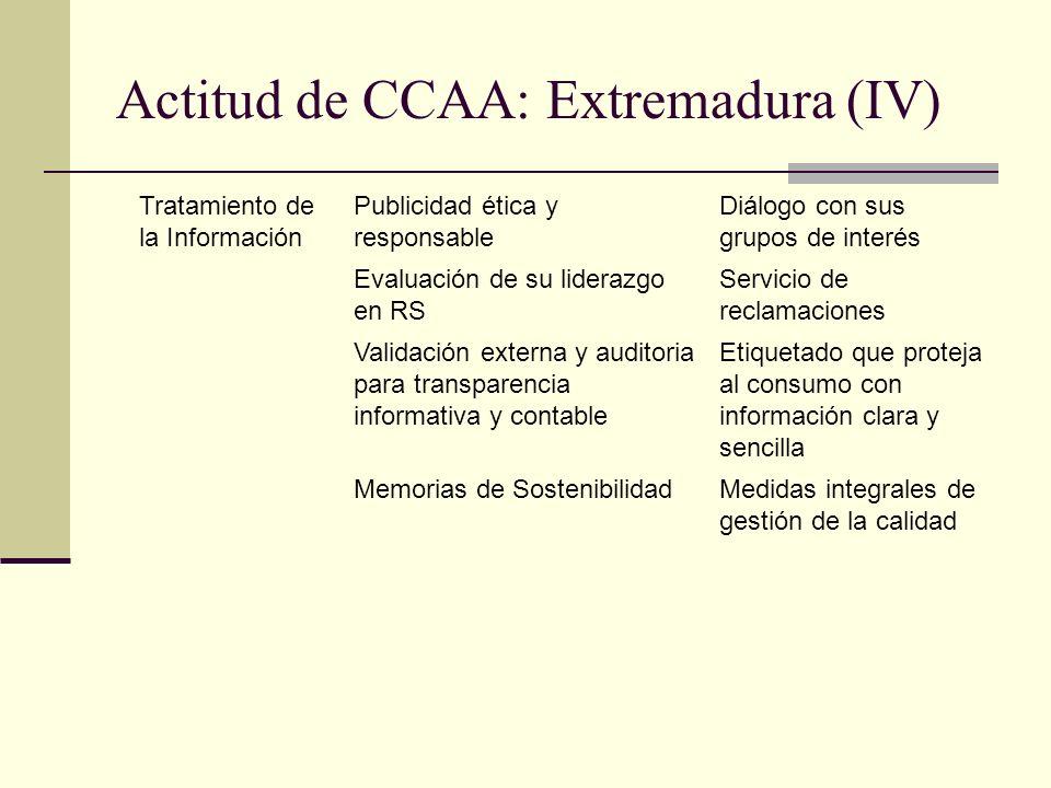 Actitud de CCAA: Extremadura (IV) Tratamiento de la Información Publicidad ética y responsable Diálogo con sus grupos de interés Evaluación de su lide