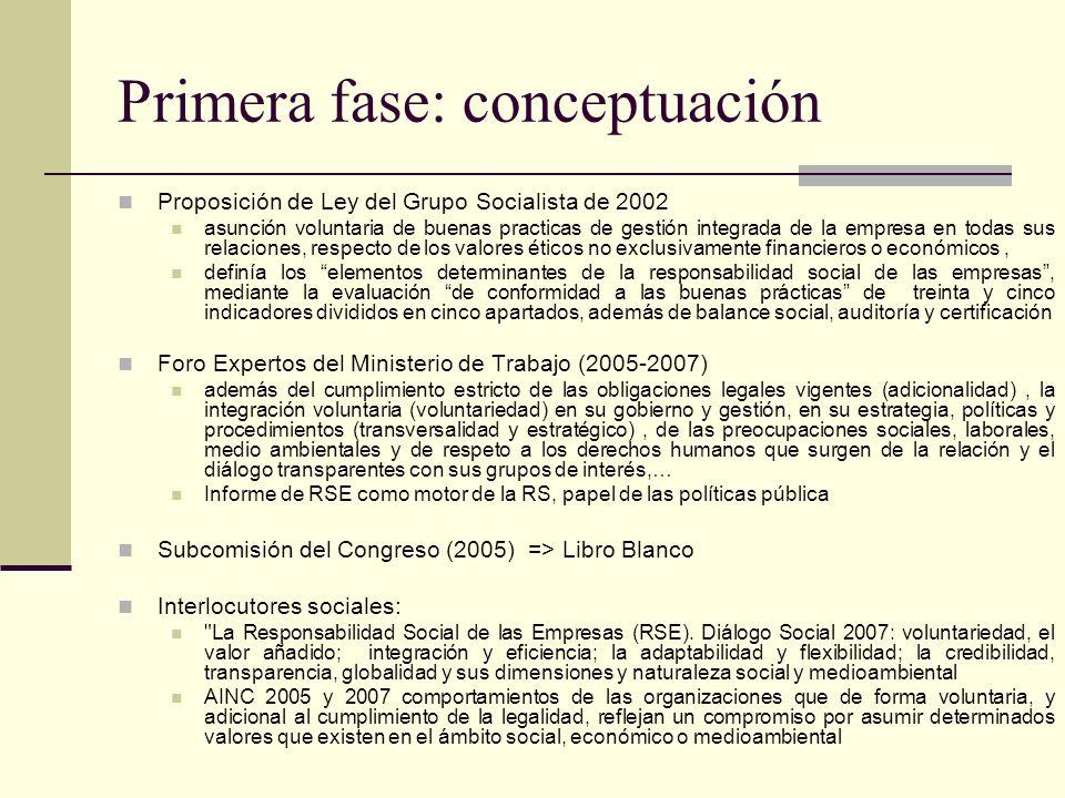 Primera fase: conceptuación Proposición de Ley del Grupo Socialista de 2002 asunción voluntaria de buenas practicas de gestión integrada de la empresa