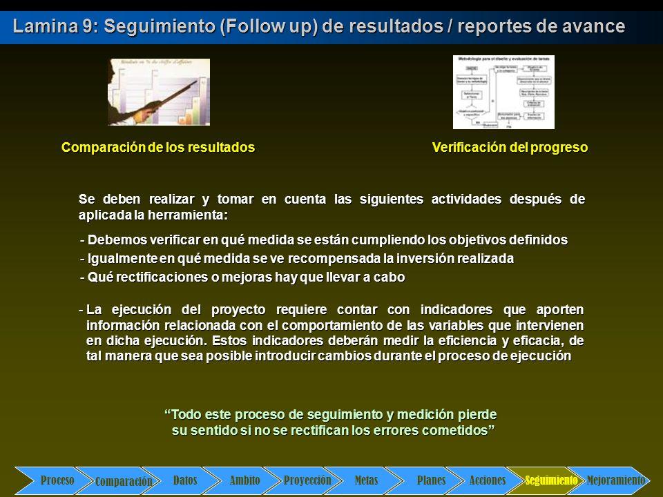 Comparación DatosAmbito ProyecciónMetasPlanesAccionesSeguimientoMejoramiento Proceso Lamina 9: Seguimiento (Follow up) de resultados / reportes de ava