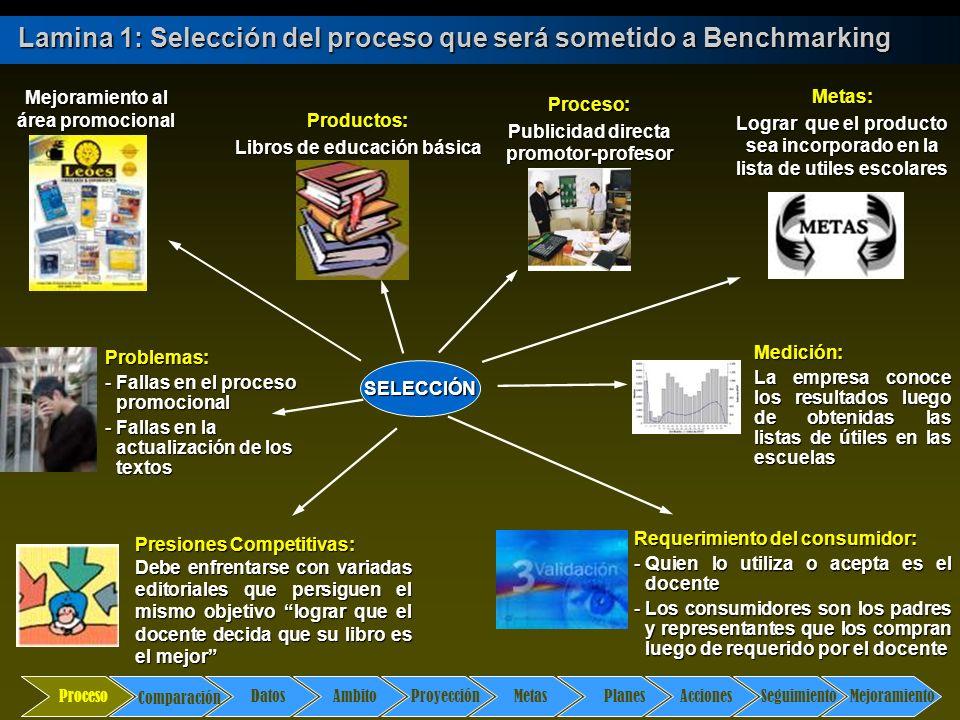 Comparación DatosAmbito ProyecciónMetasPlanesAccionesSeguimientoMejoramiento Proceso Lamina 1: Selección del proceso que será sometido a Benchmarking