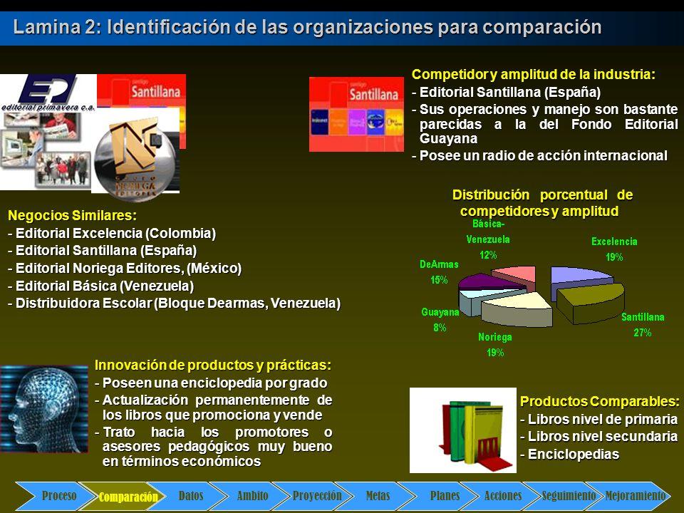 Comparación DatosAmbito ProyecciónMetasPlanesAccionesSeguimientoMejoramiento Proceso Lamina 2: Identificación de las organizaciones para comparación C