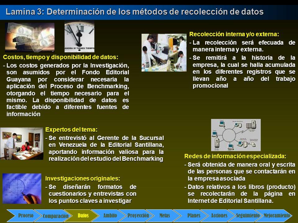 Comparación DatosAmbito ProyecciónMetasPlanesAccionesSeguimientoMejoramiento Proceso Lamina 3: Determinación de los métodos de recolección de datos Da