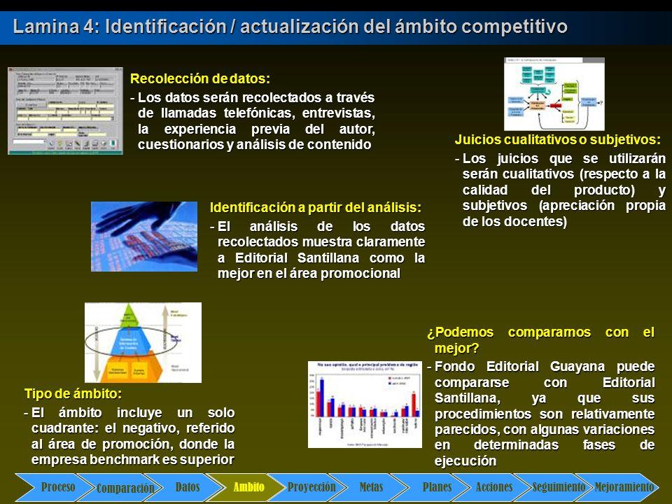 Comparación DatosAmbito ProyecciónMetasPlanesAccionesSeguimientoMejoramiento Proceso Lamina 4: Identificación / actualización del ámbito competitivo A