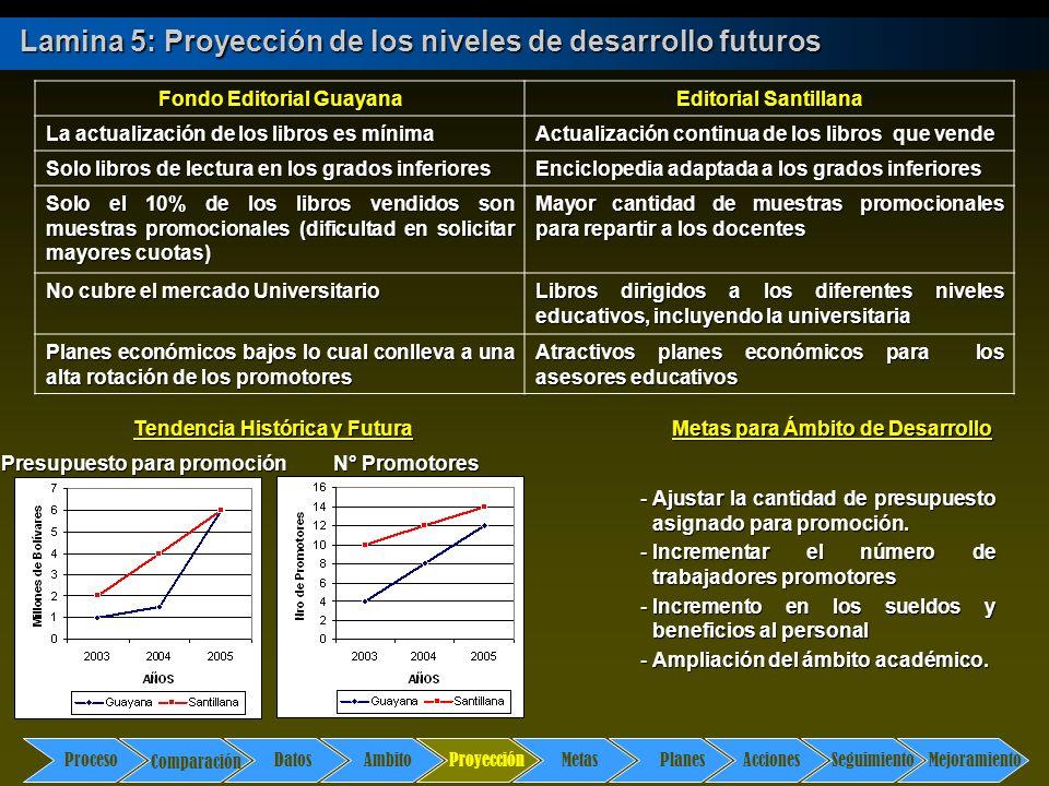 Comparación DatosAmbito ProyecciónMetasPlanesAccionesSeguimientoMejoramiento Proceso Lamina 6: Establecimiento de metas Metas 1.Ofrecer mayor cantidad de libros de promoción para cada docente.